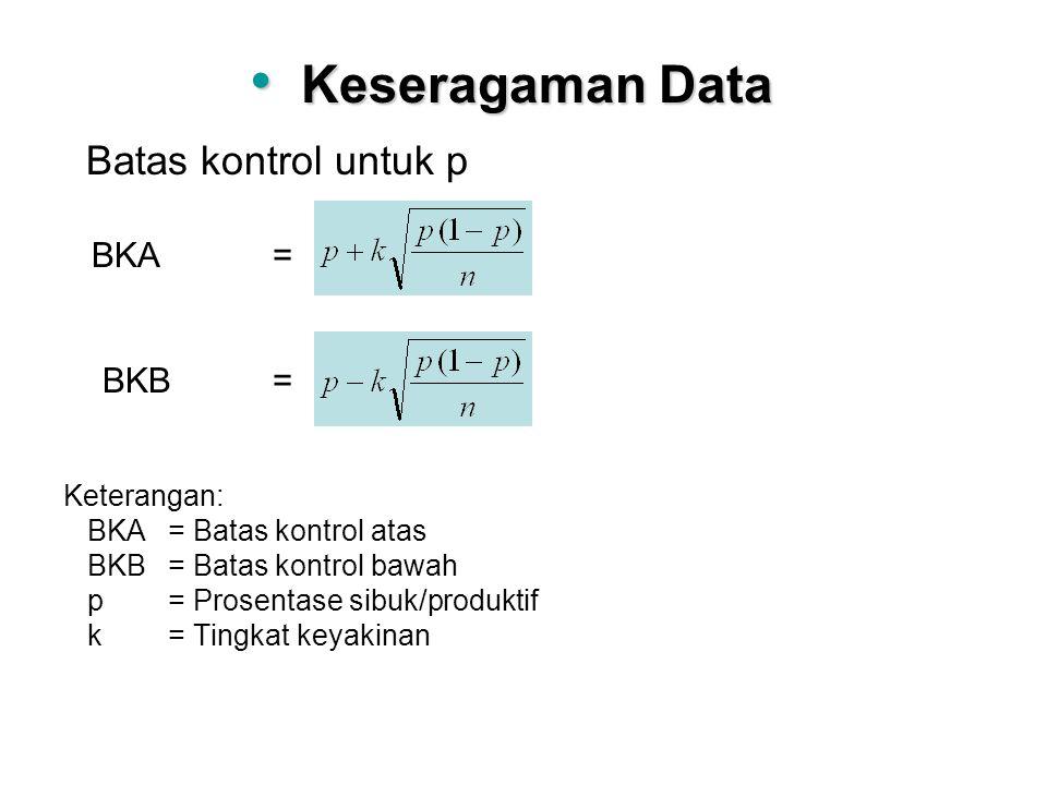 Keseragaman Data Batas kontrol untuk p BKA = BKB = Keterangan: