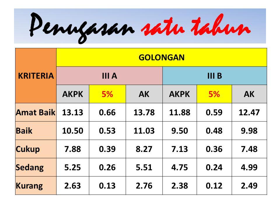 Penugasan satu tahun KRITERIA GOLONGAN III A III B AKPK 5% AK