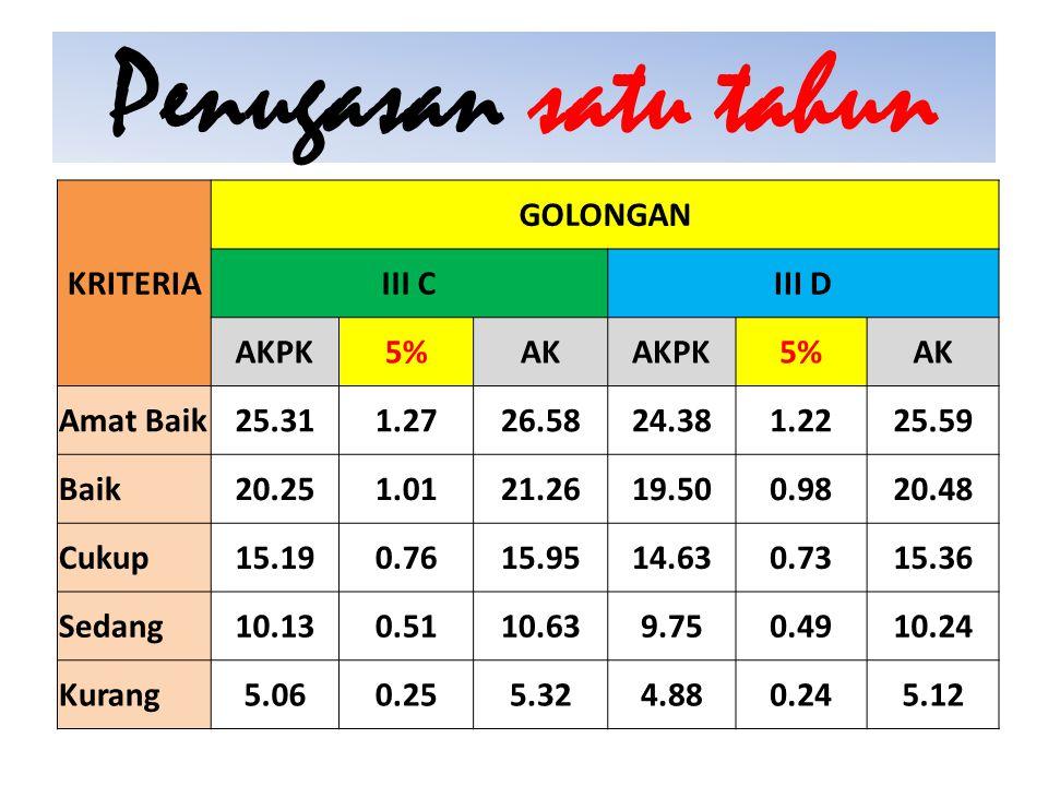 Penugasan satu tahun KRITERIA GOLONGAN III C III D AKPK 5% AK