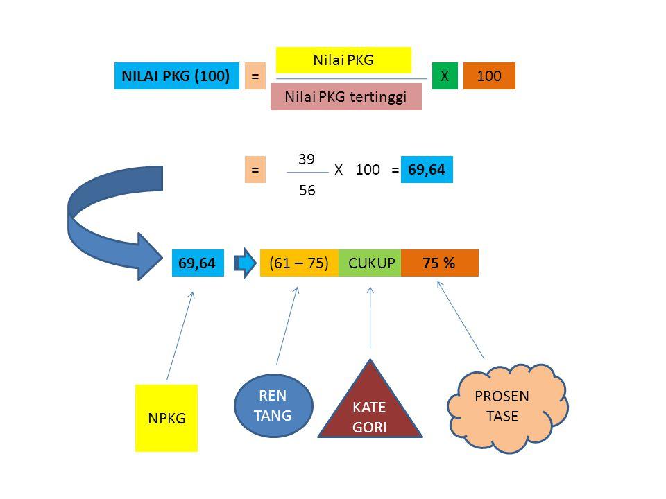 Nilai PKG NILAI PKG (100) = X. 100. Nilai PKG tertinggi. 39. = X. 100. = 69,64. 56. 69,64.