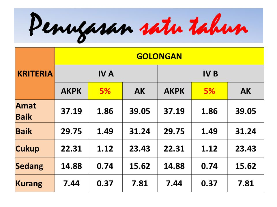 Penugasan satu tahun KRITERIA GOLONGAN IV A IV B AKPK 5% AK Amat Baik