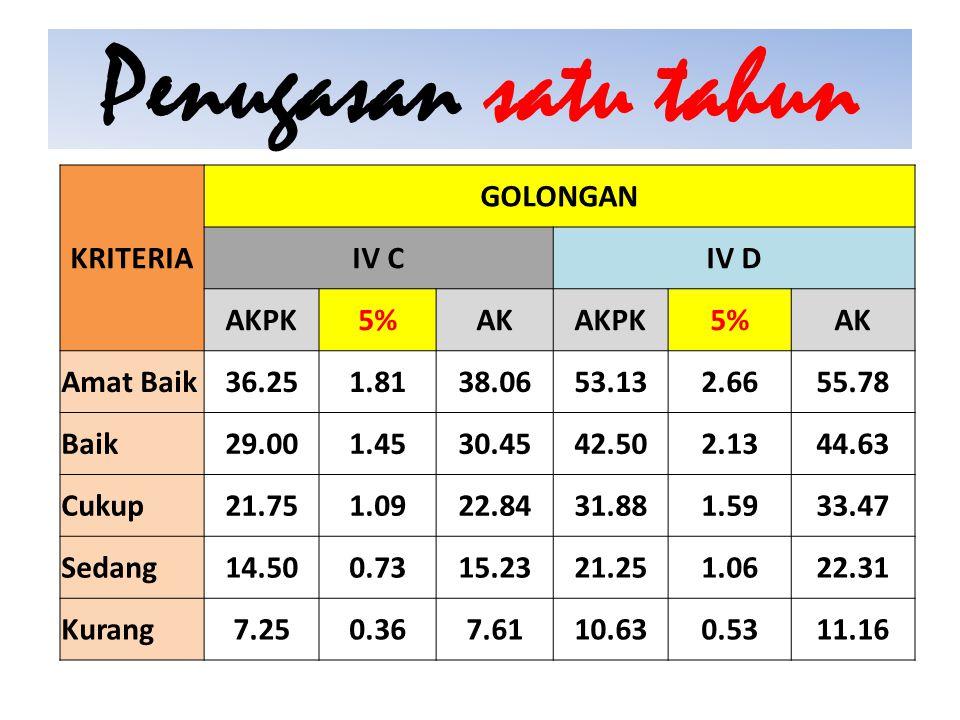 Penugasan satu tahun KRITERIA GOLONGAN IV C IV D AKPK 5% AK Amat Baik