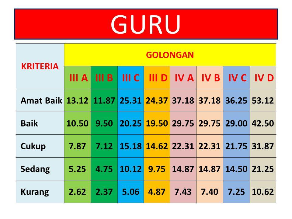 GURU III A III B III C III D IV A IV B IV C IV D KRITERIA GOLONGAN