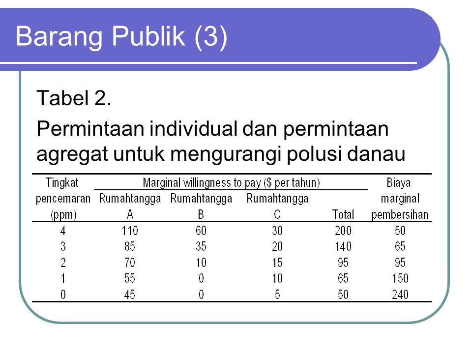 Barang Publik (3) Tabel 2.