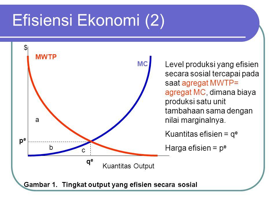Efisiensi Ekonomi (2) $ MWTP. MC.