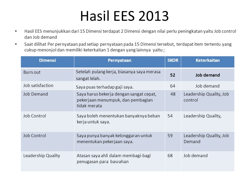 Hasil EES 2013 Hasil EES menunjukkan dari 15 Dimensi terdapat 2 Dimensi dengan nilai perlu peningkatan yaitu Job control dan Job demand.
