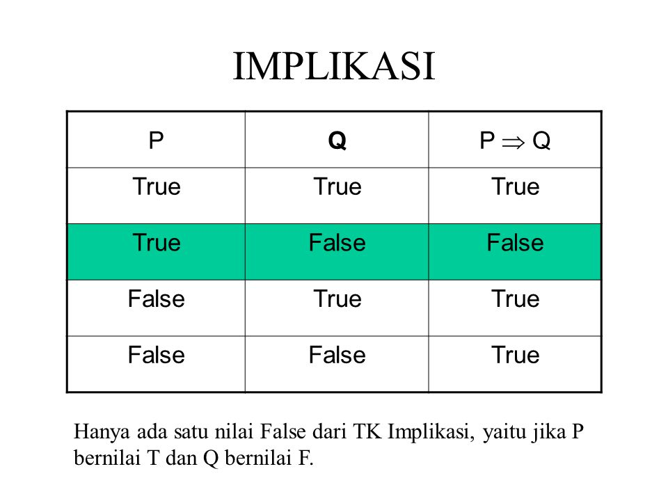 IMPLIKASI P Q P  Q True False