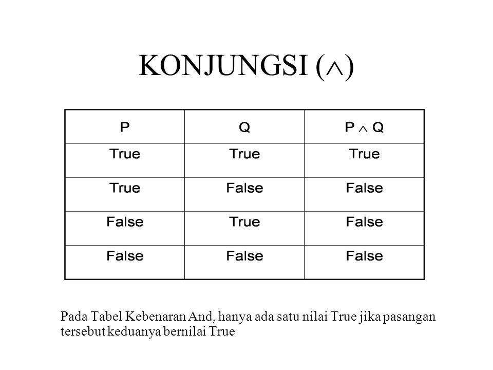 KONJUNGSI () Pada Tabel Kebenaran And, hanya ada satu nilai True jika pasangan tersebut keduanya bernilai True.