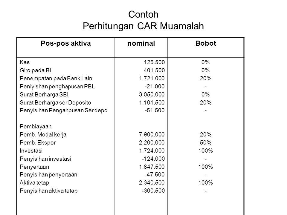 Contoh Perhitungan CAR Muamalah
