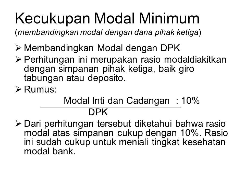Kecukupan Modal Minimum (membandingkan modal dengan dana pihak ketiga)