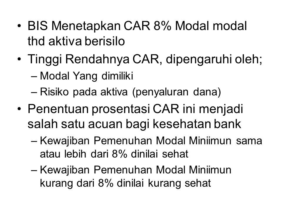 BIS Menetapkan CAR 8% Modal modal thd aktiva berisilo