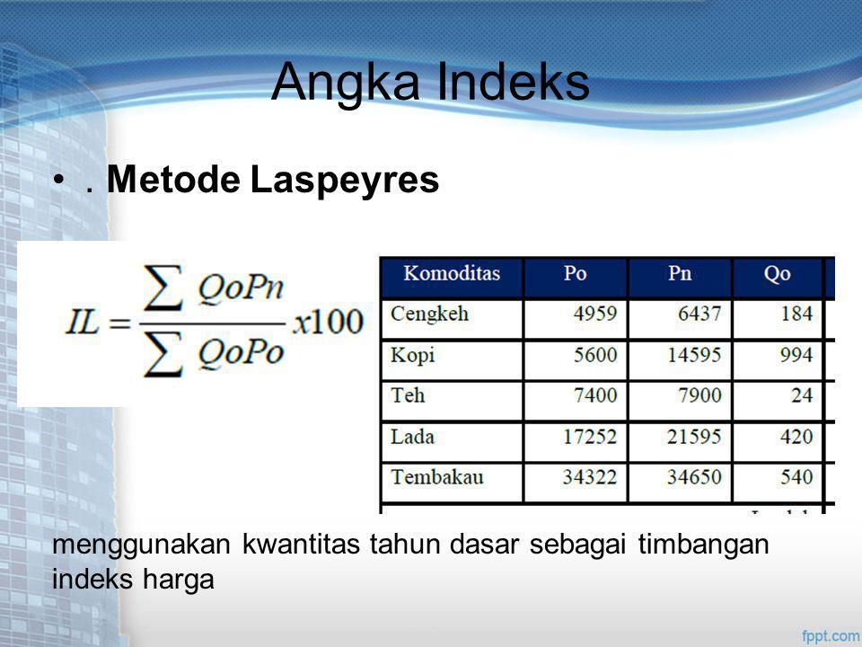 Angka Indeks . Metode Laspeyres