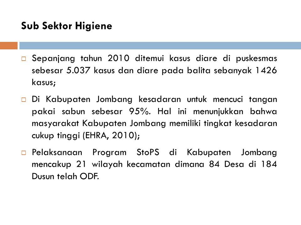 Sub Sektor Higiene Sepanjang tahun 2010 ditemui kasus diare di puskesmas sebesar 5.037 kasus dan diare pada balita sebanyak 1426 kasus;
