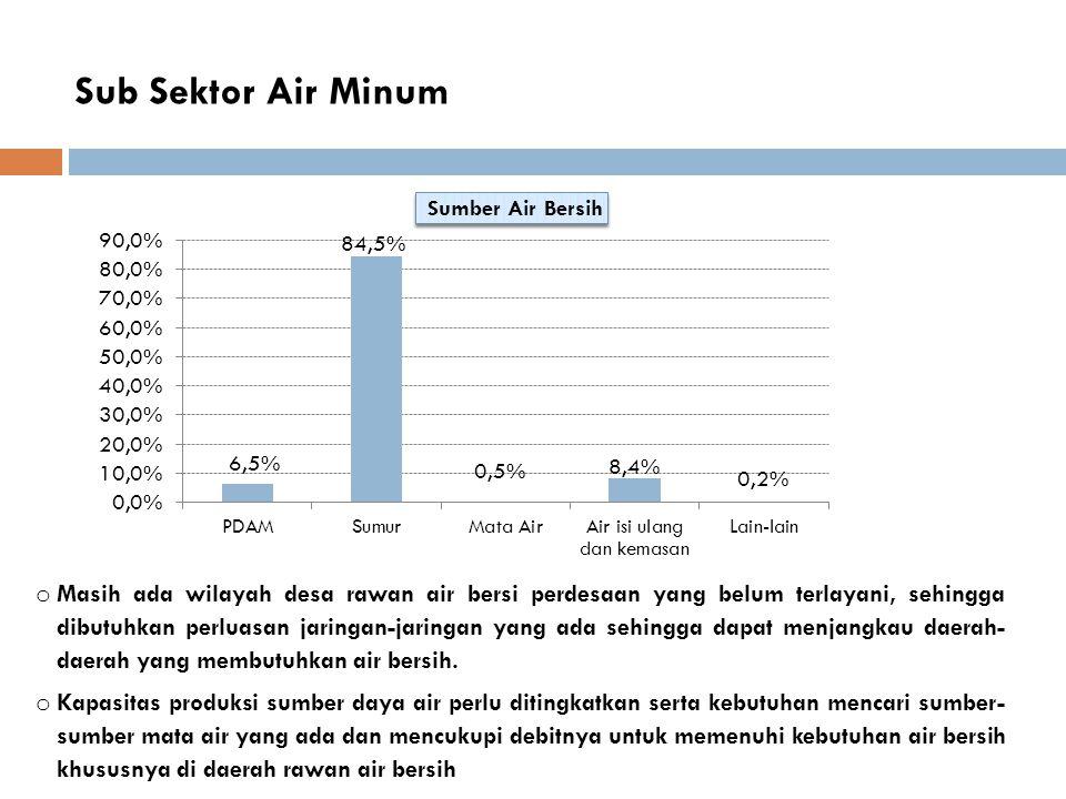 Sub Sektor Air Minum