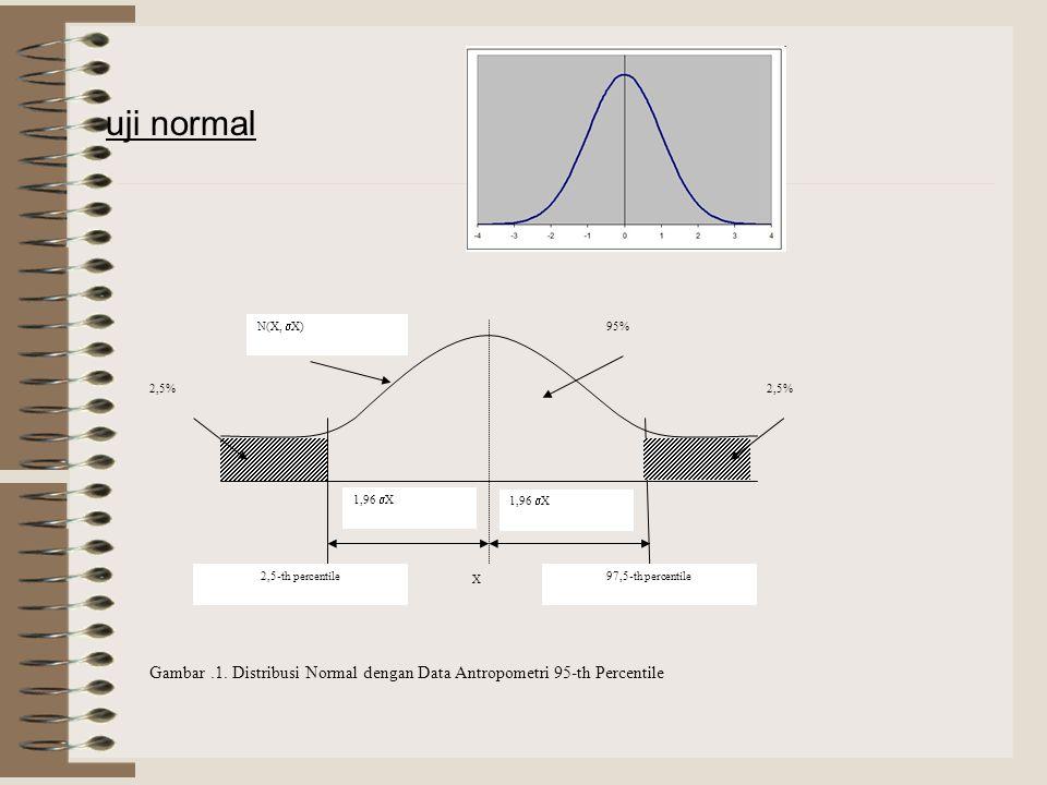 uji normal 1,96 X. X. 2,5% 95% N(X, X) 2,5-th percentile. 97,5-th percentile.
