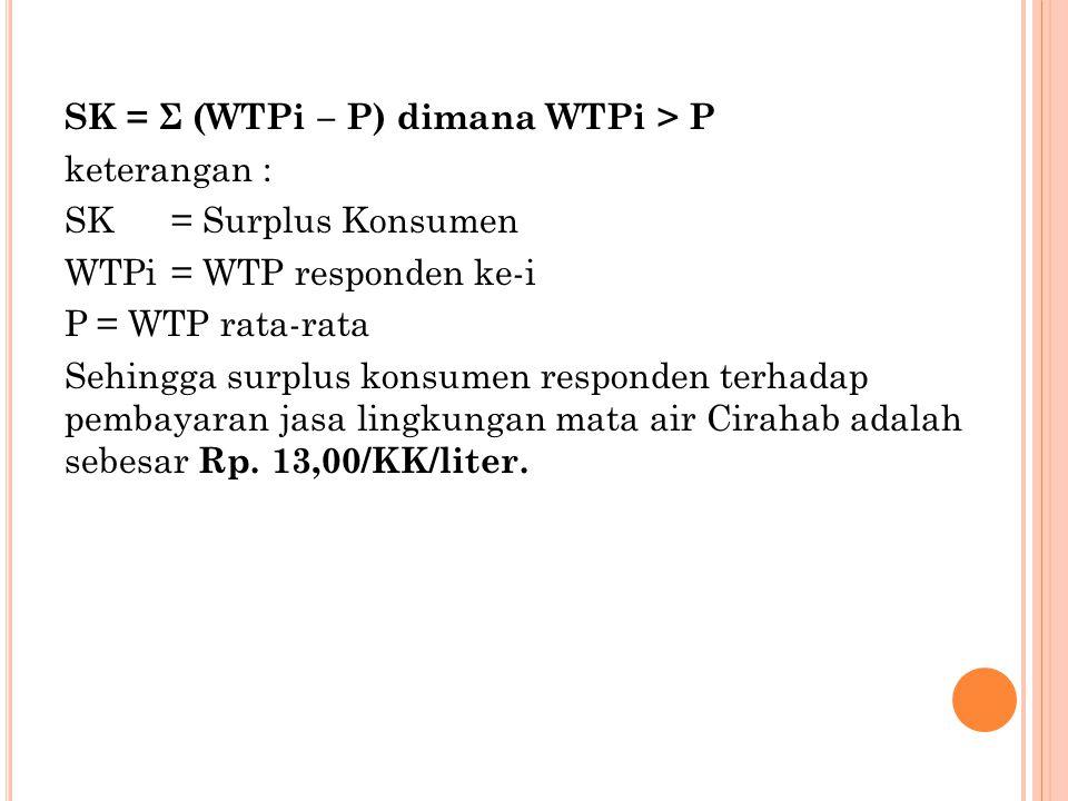 SK = Σ (WTPi – P) dimana WTPi > P keterangan : SK = Surplus Konsumen WTPi = WTP responden ke-i P = WTP rata-rata Sehingga surplus konsumen responden terhadap pembayaran jasa lingkungan mata air Cirahab adalah sebesar Rp.