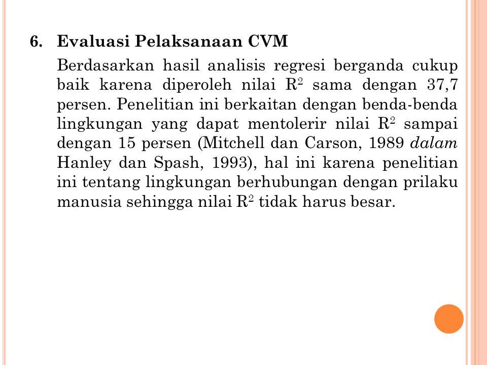 Evaluasi Pelaksanaan CVM