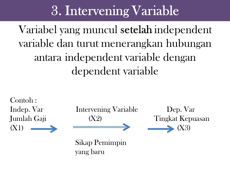 3. Intervening Variable