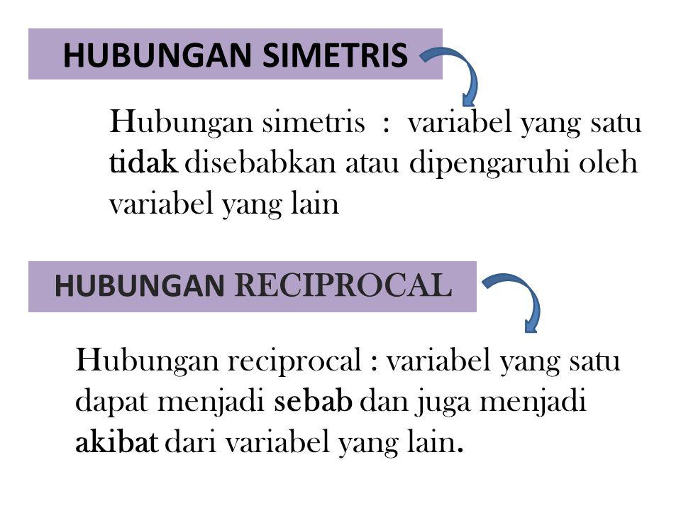 HUBUNGAN SIMETRIS Hubungan simetris : variabel yang satu