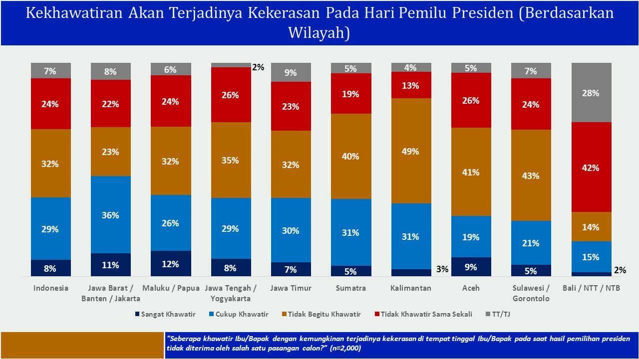 Kekhawatiran Akan Terjadinya Kekerasan Pada Hari Pemilu Presiden (Berdasarkan Wilayah)