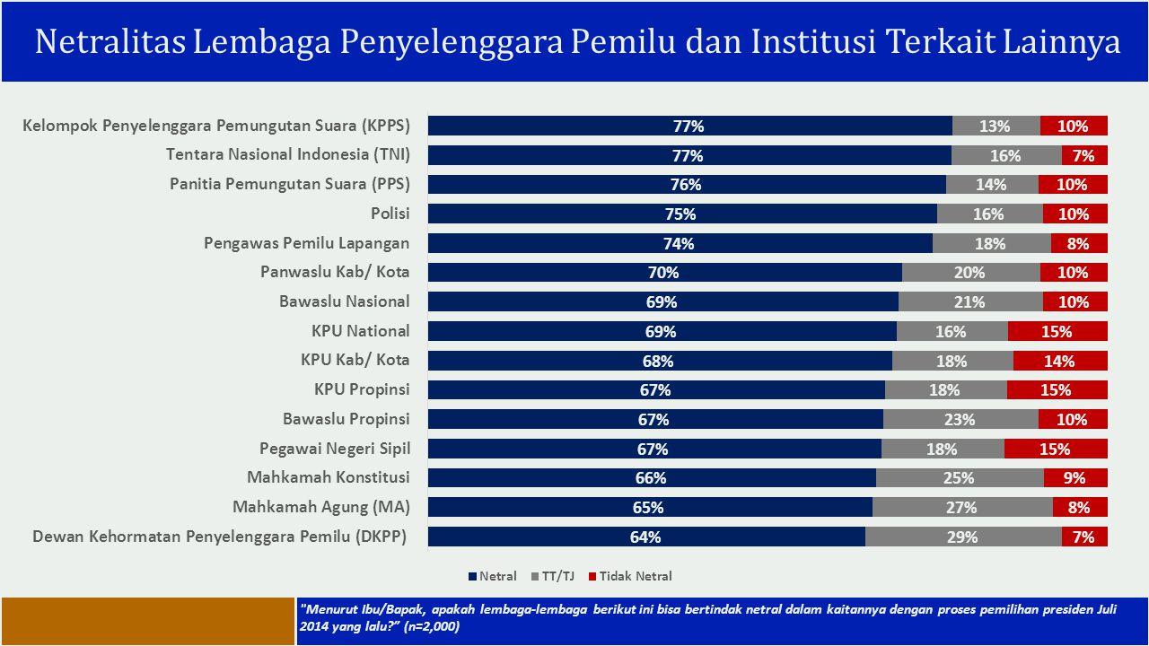 Netralitas Lembaga Penyelenggara Pemilu dan Institusi Terkait Lainnya