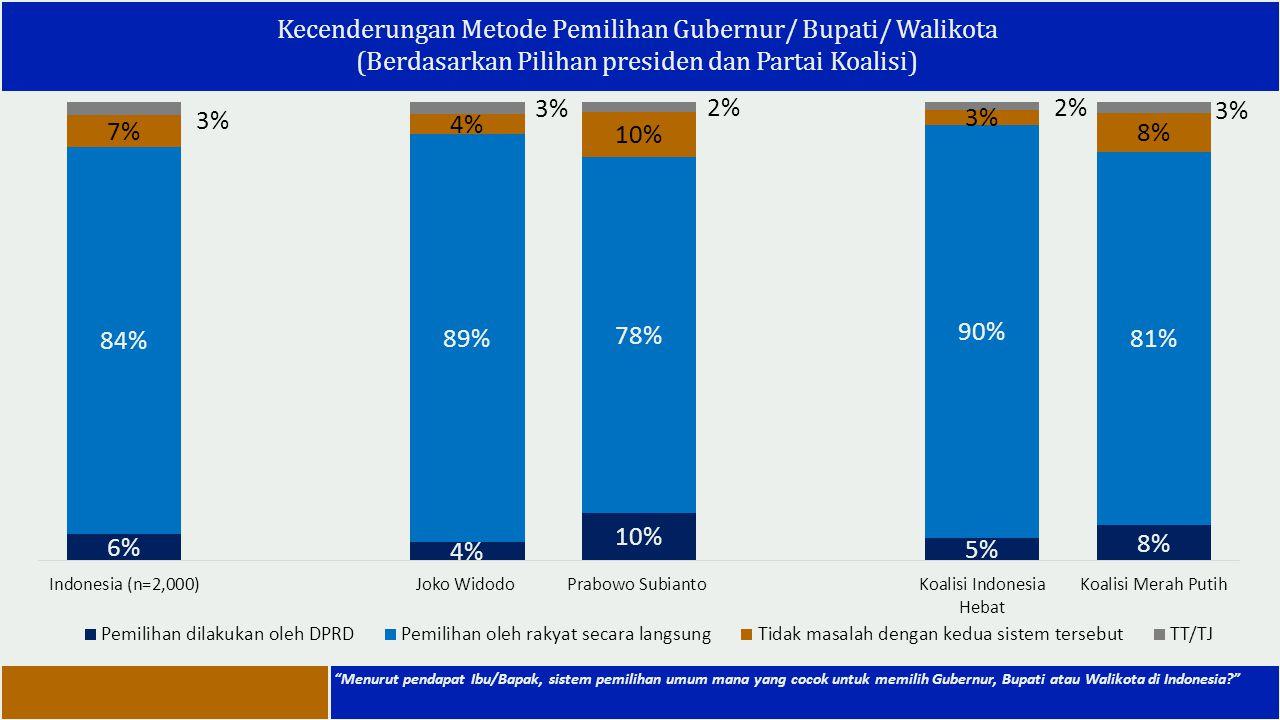 Kecenderungan Metode Pemilihan Gubernur/ Bupati/ Walikota (Berdasarkan Pilihan presiden dan Partai Koalisi)