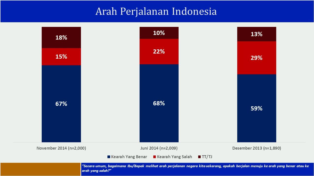Arah Perjalanan Indonesia