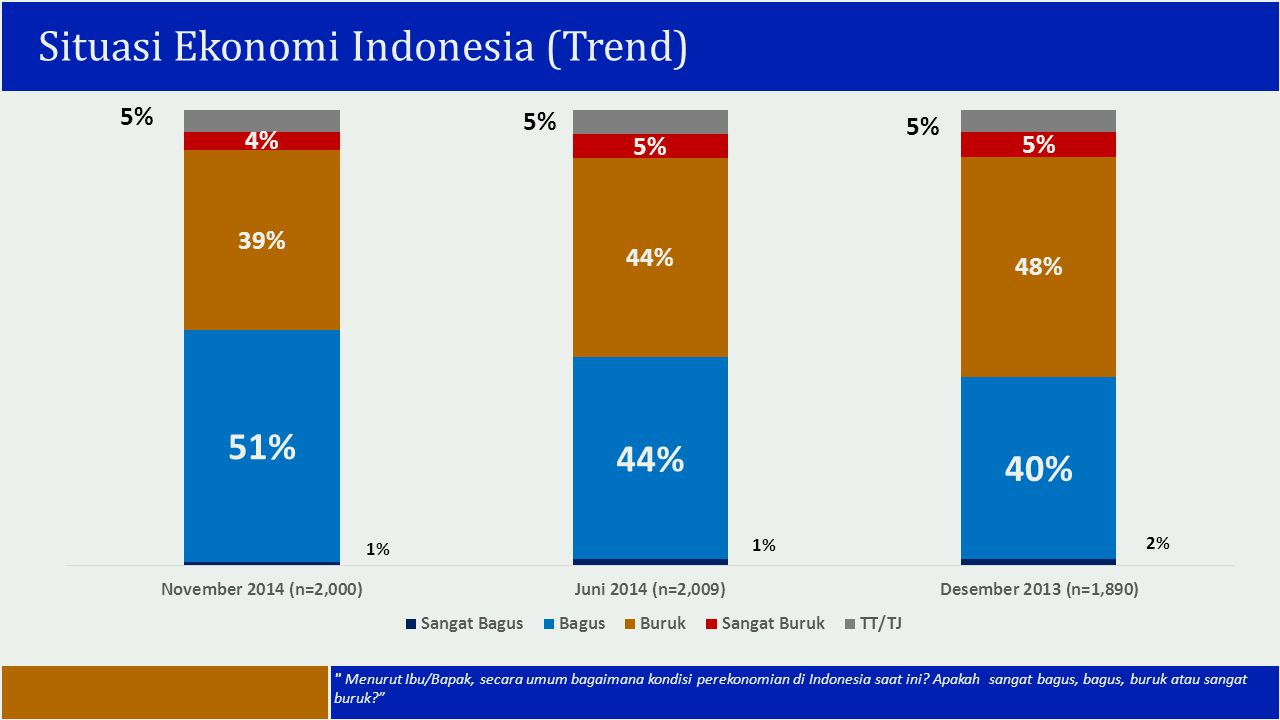 Situasi Ekonomi Indonesia (Trend)