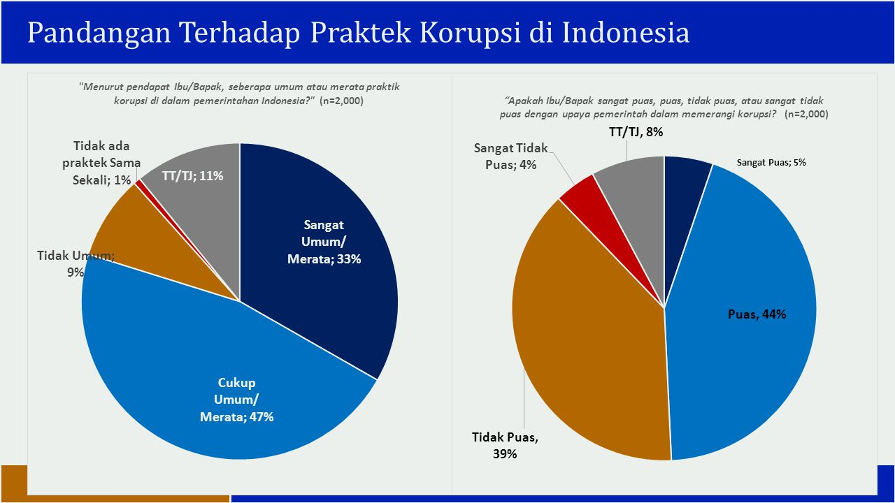 Pandangan Terhadap Praktek Korupsi di Indonesia