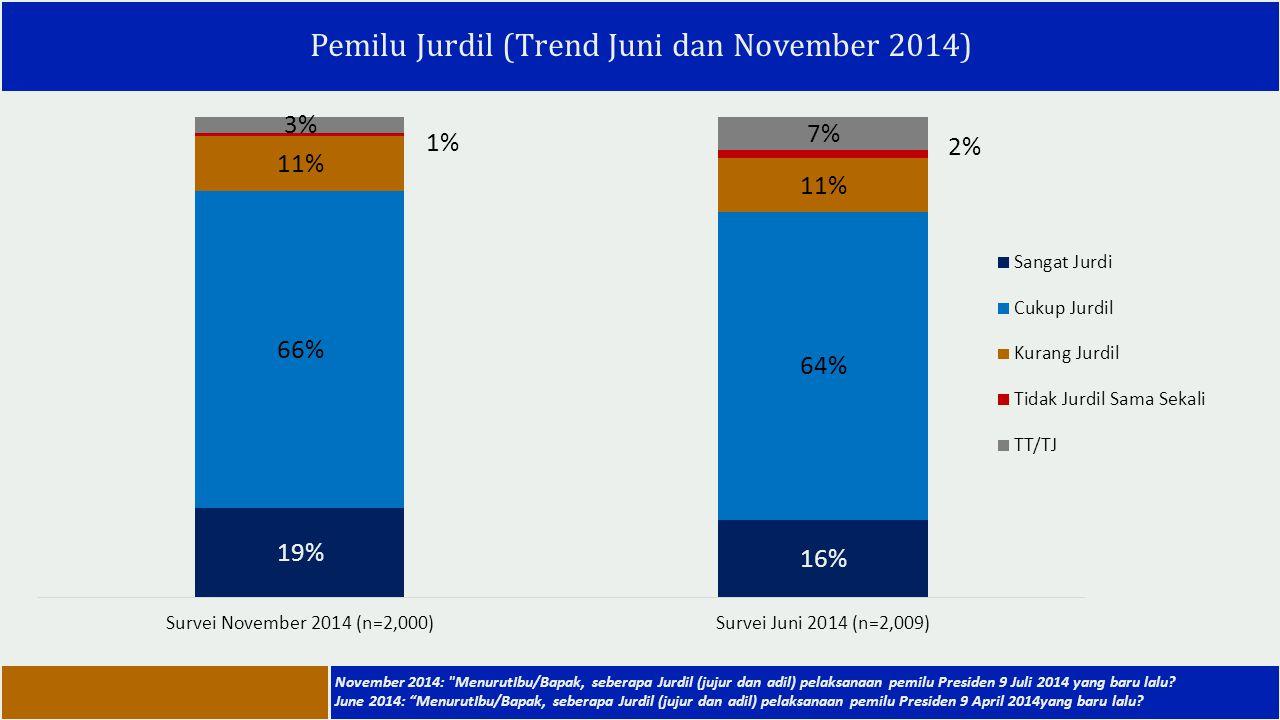 Pemilu Jurdil (Trend Juni dan November 2014)