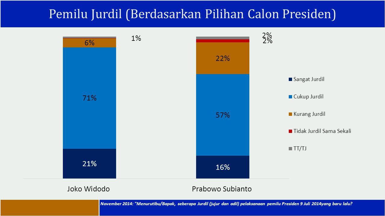 Pemilu Jurdil (Berdasarkan Pilihan Calon Presiden)