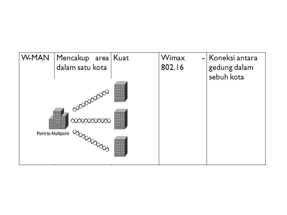 W-MAN Mencakup area dalam satu kota Kuat Wimax - 802.16 Koneksi antara gedung dalam sebuh kota