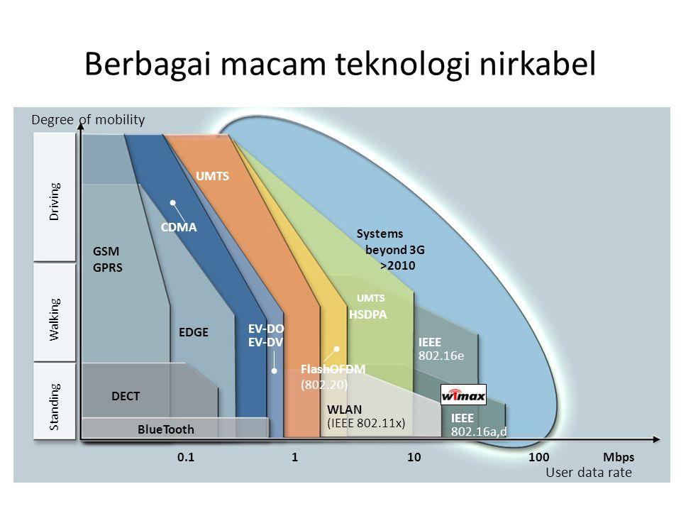Berbagai macam teknologi nirkabel