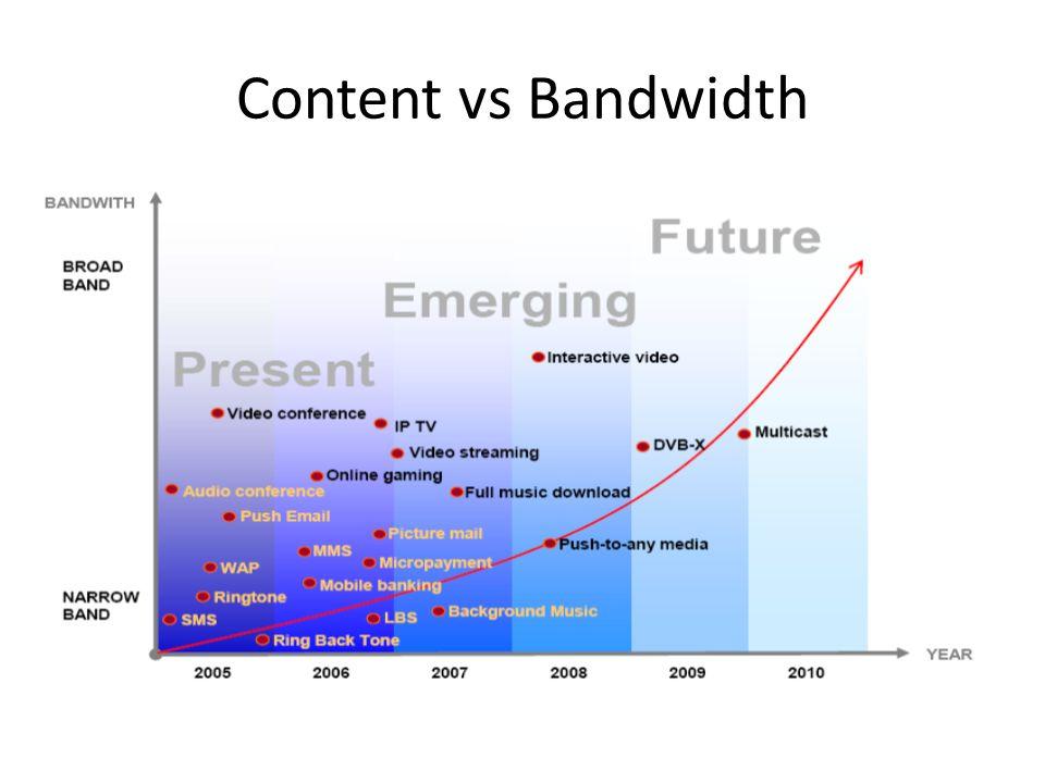 Content vs Bandwidth
