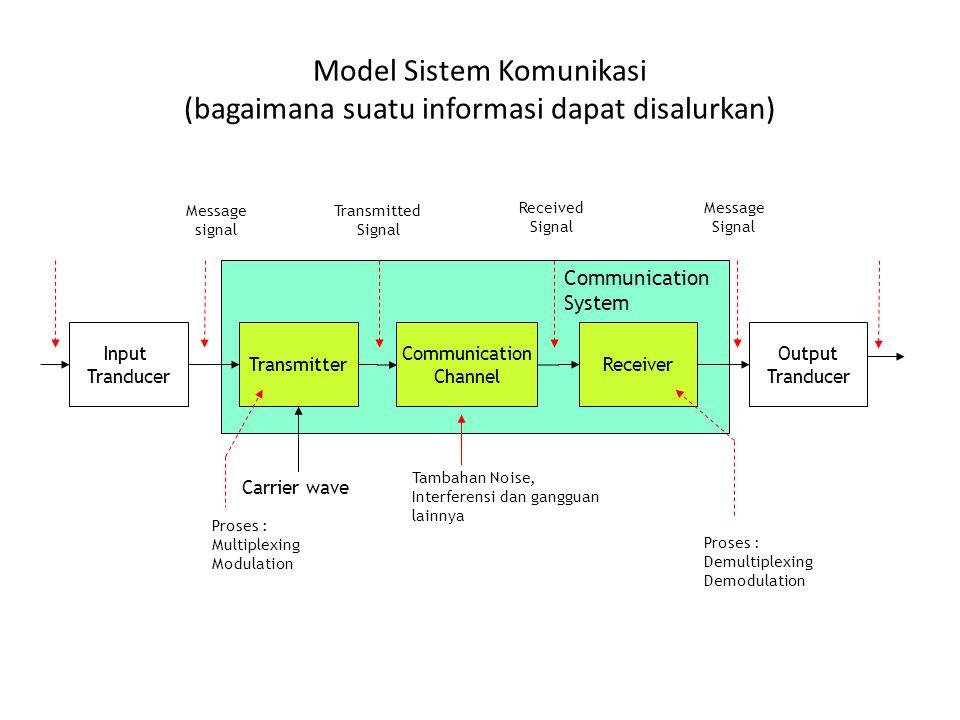 Model Sistem Komunikasi (bagaimana suatu informasi dapat disalurkan)