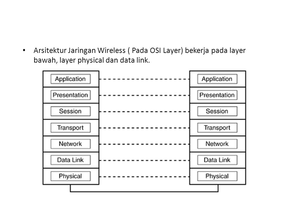 Arsitektur Jaringan Wireless ( Pada OSI Layer) bekerja pada layer bawah, layer physical dan data link.