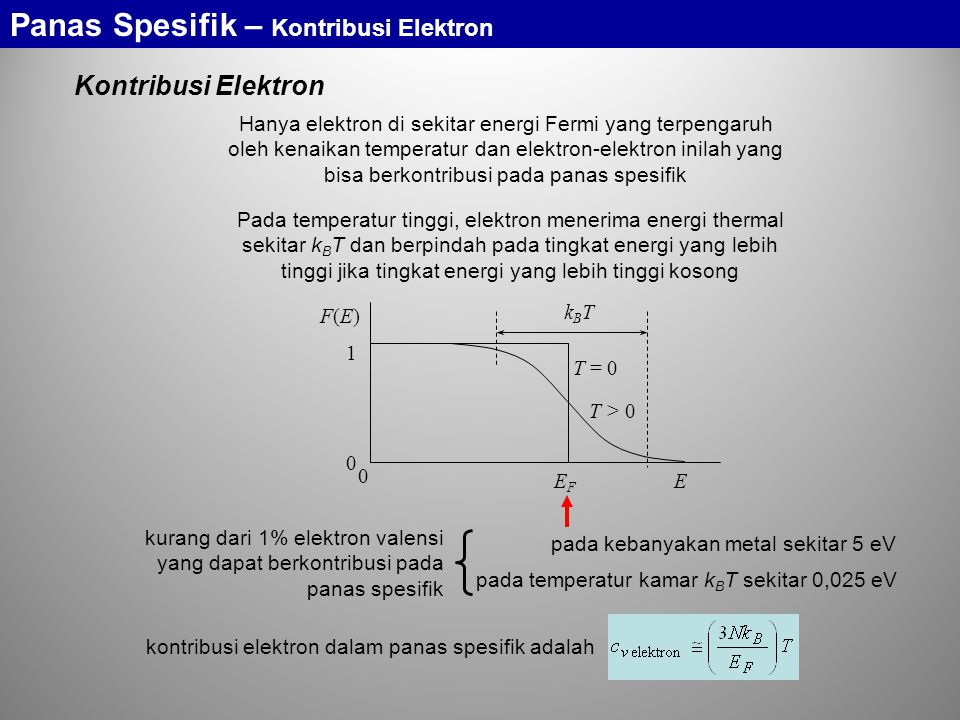 Panas Spesifik – Kontribusi Elektron