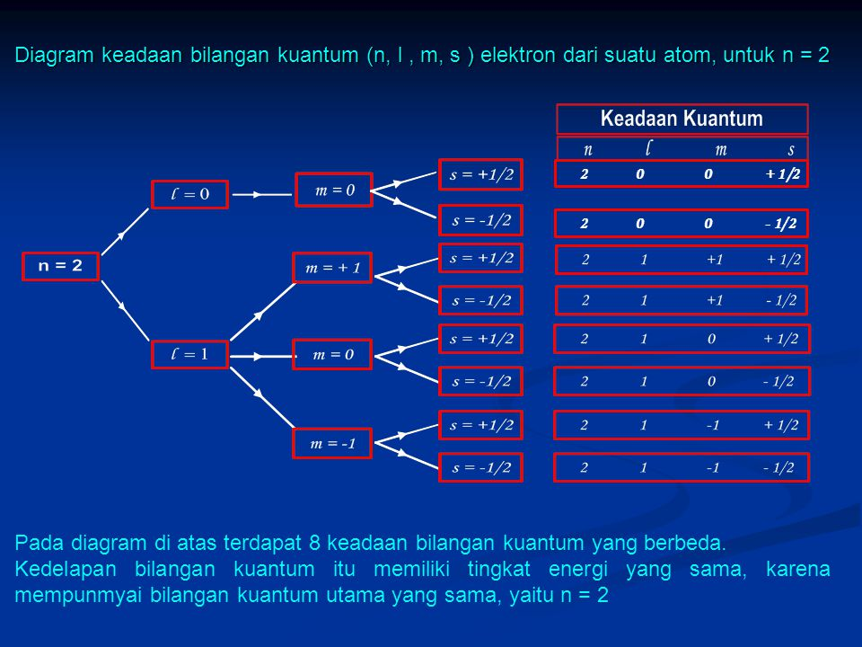 Pada diagram di atas terdapat 8 keadaan bilangan kuantum yang berbeda.