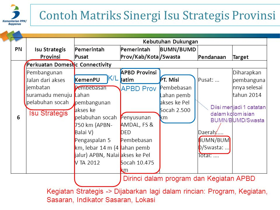 Contoh Matriks Sinergi Isu Strategis Provinsi