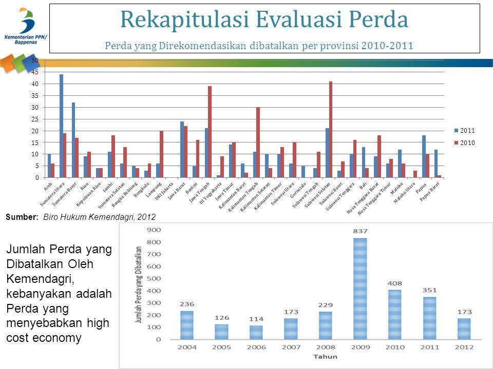Rekapitulasi Evaluasi Perda