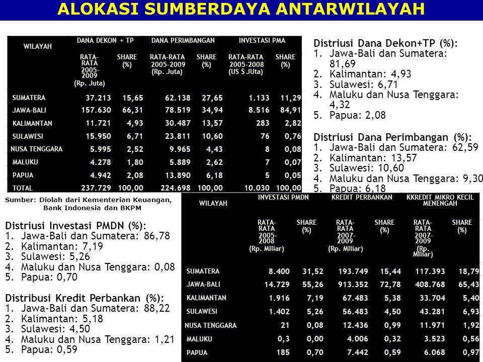 ALOKASI SUMBERDAYA ANTARWILAYAH KKREDIT MIKRO KECIL MENENGAH
