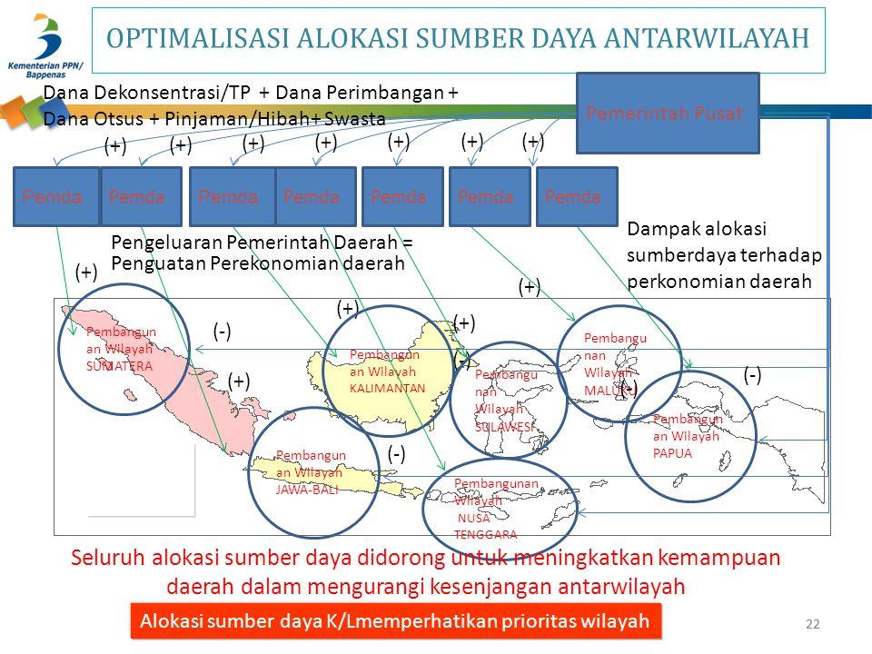 OPTIMALISASI ALOKASI SUMBER DAYA ANTARWILAYAH