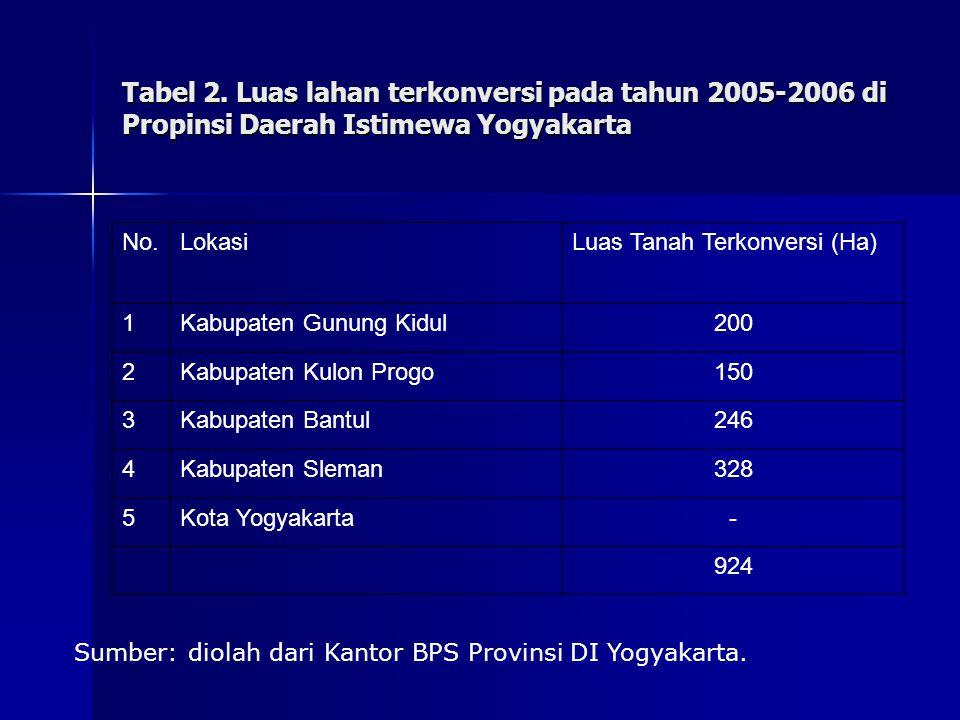 Tabel 2. Luas lahan terkonversi pada tahun 2005-2006 di Propinsi Daerah Istimewa Yogyakarta