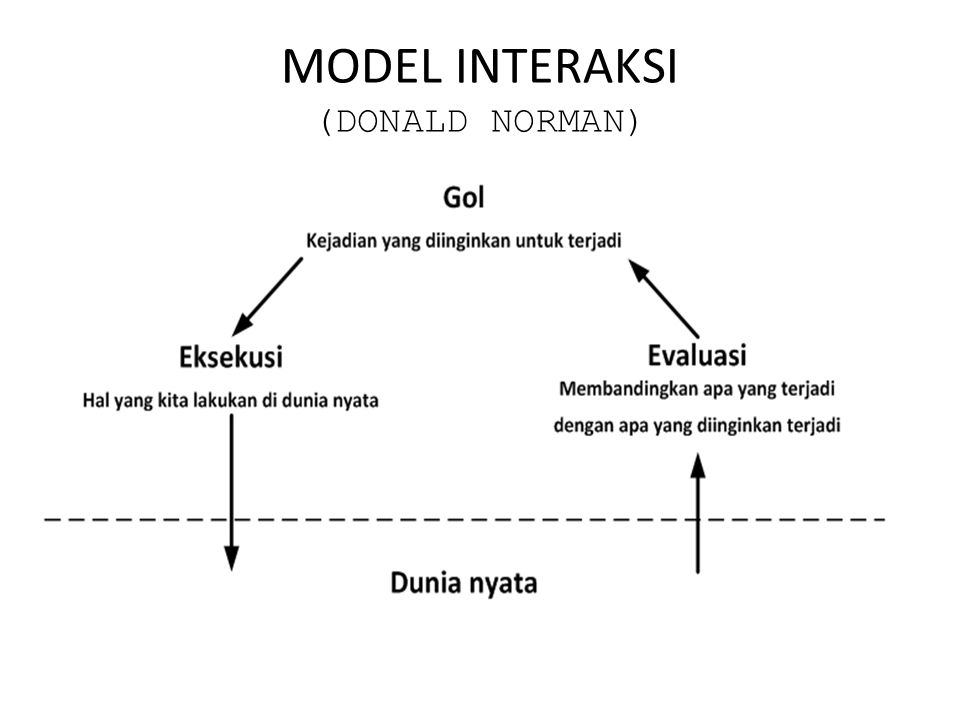 MODEL INTERAKSI (DONALD NORMAN)
