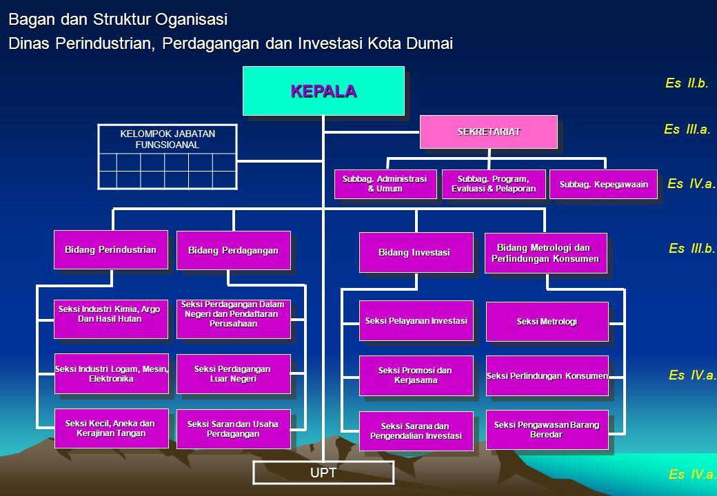 Bagan dan Struktur Oganisasi Sekretariat Daerah Kota Dumai