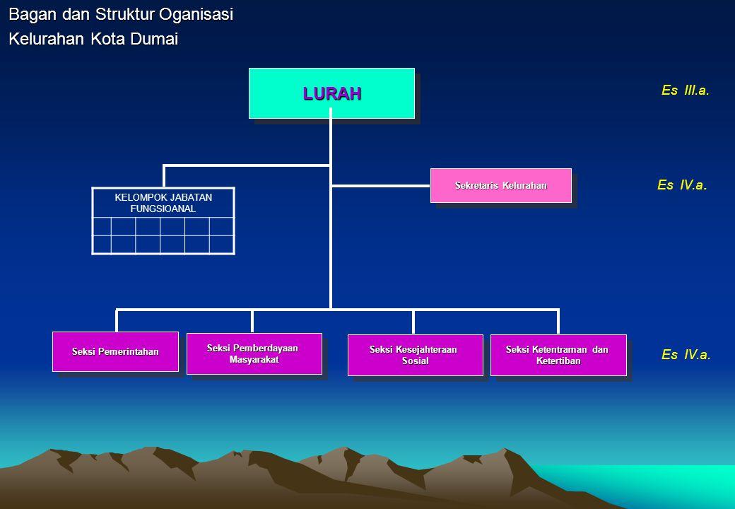 Bagan dan Struktur Oganisasi Badan Kepegawaian dan Diklat Kota Dumai
