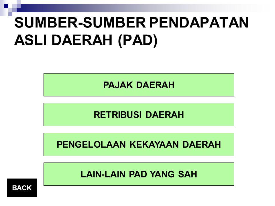 SUMBER-SUMBER PENDAPATAN ASLI DAERAH (PAD)
