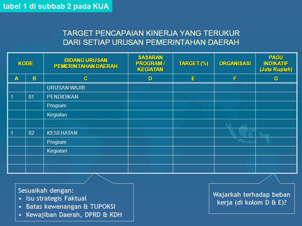 tabel 1 di subbab 2 pada KUA