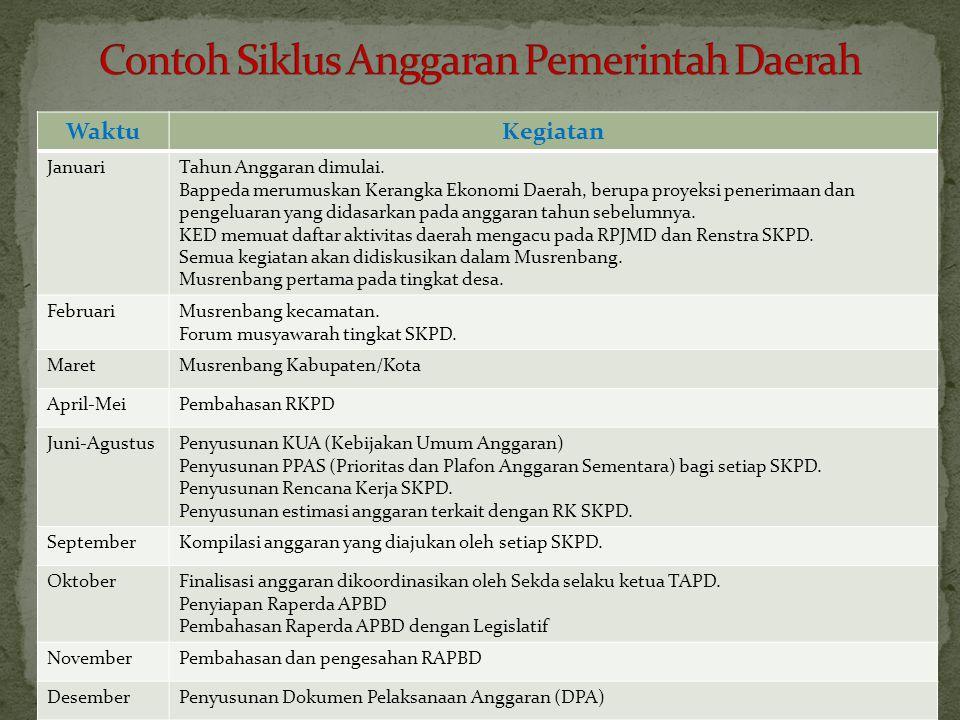 Contoh Siklus Anggaran Pemerintah Daerah