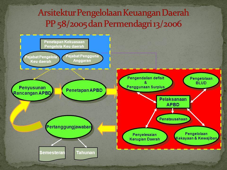 Arsitektur Pengelolaan Keuangan Daerah PP 58/2005 dan Permendagri 13/2006